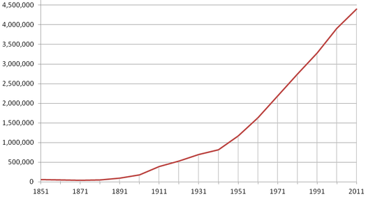 Population of British Columbia from 1851 to 2011