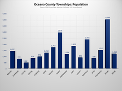 Oceana County, Michigan, Townships Population Chart