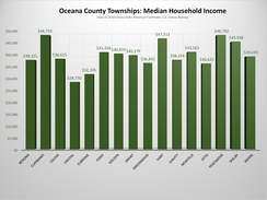 Oceana County, Michigan, Townships - Median House Income Chart