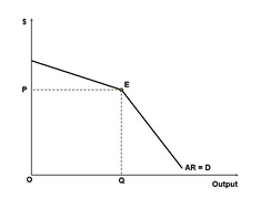 Above the kink, demand is relatively elastic because all other firms' prices remain unchanged. Below the kink, demand is relatively inelastic because all other firms will introduce a similar price cut, eventually leading to a price war. Therefore, the best option for the oligopolist is to produce at point E which is the equilibrium point and the kink point. This is a theoretical model proposed in 1947, which has failed to receive conclusive evidence for support.[citation needed]