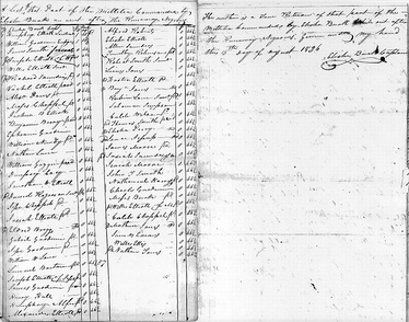 "1826 North Carolina militia roster of 86 men, standard wage of ​46 1⁄2 cents per day. Text reads: ""A List of that Part of the Millitia Commanded by Elisha Burk an went after the Runaway Negroes. ... The within is a True Return of that part of the Millitia Commanded by Elisha Burk While out after the Runaway Negroes: Given under my hand this 15th day of August 1826"". (signed) Elisha Burk Captain."