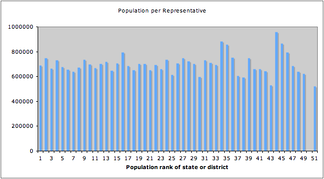 Population per U.S. Representative allocated to each of the 50 states and D.C., ranked by population. Since D.C. (ranked 50th) receives no voting seats in the House, its bar is absent.