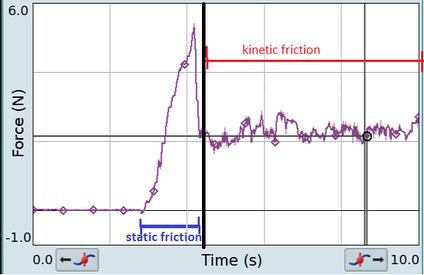 When the mass is not moving, the object experiences static friction.  The friction increases as the applied force increases until the block moves.  After the block moves, it experiences kinetic friction, which is less than the maximum static friction.