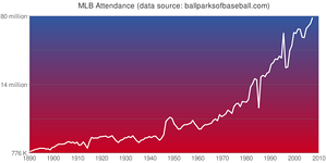 Attendance for all teams 1890–2008 (updated)