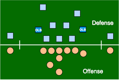 "Outside linebackers (""OLB"") in a 3–4 defense"