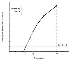 Entropy difference between crystal and undercooled melt
