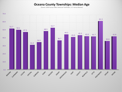 Oceana County, Michigan, Townships - Median Age Chart