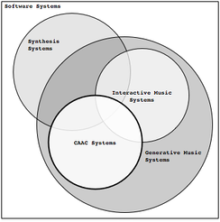 Diagram illustrating the position of CAAC in relation to other Generative music Systems