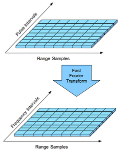 Pulse-Doppler signal processing. The Range Sample axis represents individual samples taken in between each transmit pulse. The Range Interval axis represents each successive transmit pulse interval during which samples are taken. The Fast Fourier Transform process converts time-domain samples into frequency domain spectra. This is sometimes called the bed of nails.