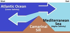 Simplifed and stylized diagram of currents at the Camarinal Sill