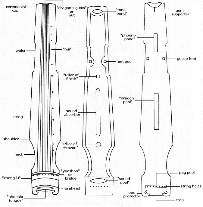 Names of (from left to right) the front, inside and back parts of the qin