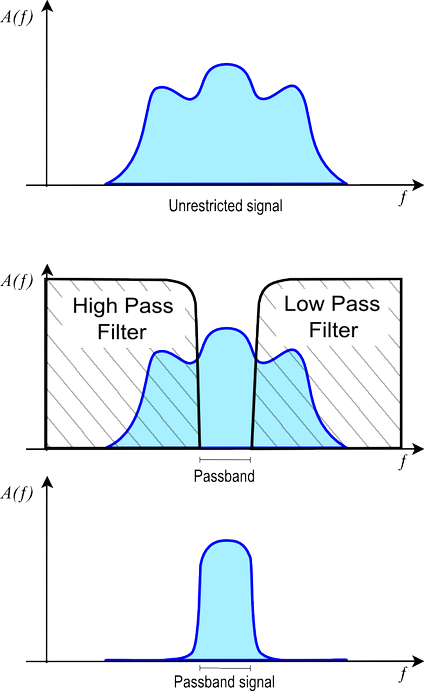 Unrestricted signal (upper diagram). Bandpass filter applied to signal (middle diagram). Resulting passband signal (bottom diagram). A(f) is the frequency function of the signal or filter in arbitrary units.