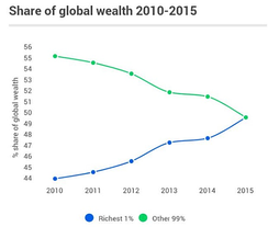 Share of wealth globally by year, as seen by Oxfam,[5] based on the net worth[6]