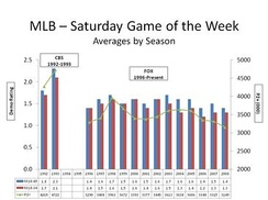Comparing and contrasting CBS' ratings for the Game of the Week for 1992–1993 with Fox's ratings since 1996.