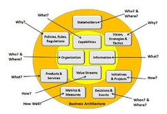 Aspects of the Business Represented by Business Architecture[31]