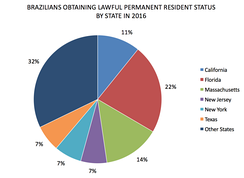 Brazilians obtaining lawful permanent resident status by the top 6 states in the United States. Source: Yearbook of Immigration Statistics 2016