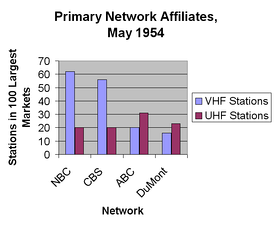 Table showing primary station affiliation for each of the four U.S. commercial television networks in 1954. DuMont had primary affiliation agreements with 39 stations in the largest markets, but most of these stations were poorly watched UHF stations.[52]