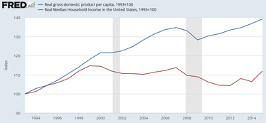 Real GDP per household has increased while the real median income per household has not, indicating a trend of greater income inequality.[142]