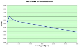The British pound yield curve on February 9, 2005. This curve is unusual (inverted) in that long-term rates are lower than short-term ones.