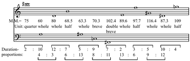 "Example 12 from Stockhausen's article ""... wie die Zeit vergeht ..."", illustrating with a version of the series from Gruppen fur drei Orchester  that, ""if you start from the intervals of a proportion series, then with every step forward the register of each duration is also already chosen"" (Stockhausen 1963b, 117). There are ""a number of basic durations, indicated in metronome marks and corresponding with the pitch proportions within the series, reaching far as the octave positions (basic duration units)"" (Leeuw 2005, 174), or ""a duration scale which changes its 'time register' ... corresponds to a twelve-tone scale that extends over more than one octave"" (Misch 1998, 157–58) Play (help·info)."