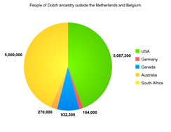 People of Dutch ancestry outside the Netherlands