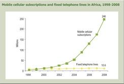 Landline vs. Mobile phones in Africa: 1998–2008