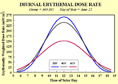Erythemal dose rate at three Northern latitudes. (Divide by 25 to obtain the UV Index.) Source: NOAA.