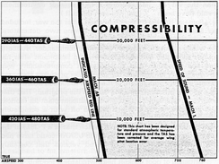 P-38 pilot training manual compressibility chart shows speed limit vs. altitude.