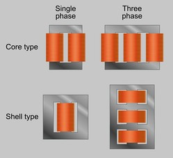 Core form = core type; shell form = shell type