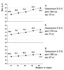 Прогнозирование максимального веса в зависимости от соматотипа (по Шелдону). Пояснение в тексте)