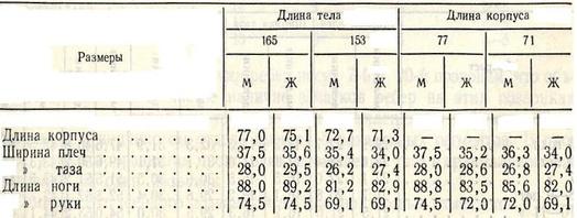Таблица 2. Размеры тела у мужчин и женщин при одинаковой величине исходного размера (по Бунаку)