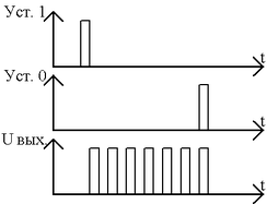 Рис. 3. Временная диаграмма работы динамического триггера