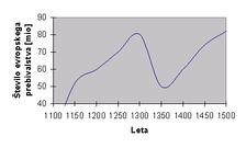 От чумы скончалось до тридцати четырёх миллионов человек населения Европы 1347—1351