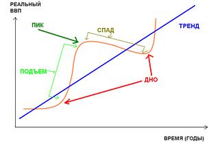 Бизнес-циклы в экономике